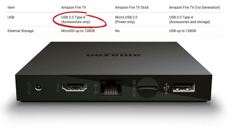 Amazon Fire TV 2015: USB Only for Accessories
