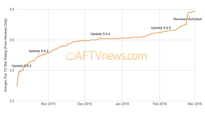 fire-tv-2-2nd-gen-reviews-rating-chart-graph