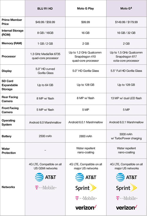 amazon-exclusive-phone-compare