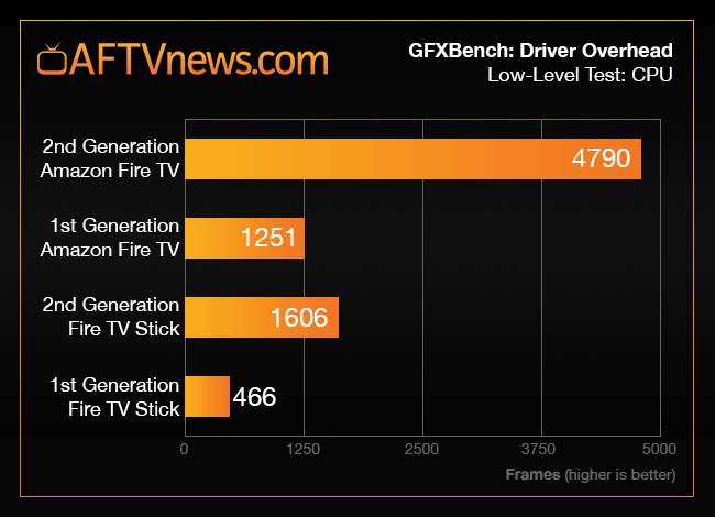 fire-tv-stick-2-benchmark-graph-driver