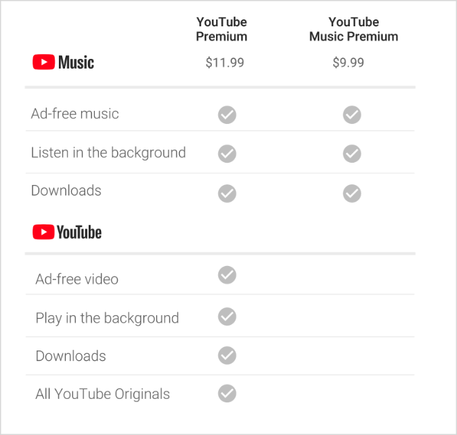 Youtube Red Is Becoming Youtube Premium And Increasing In Price By 2 Per Month Aftvnews
